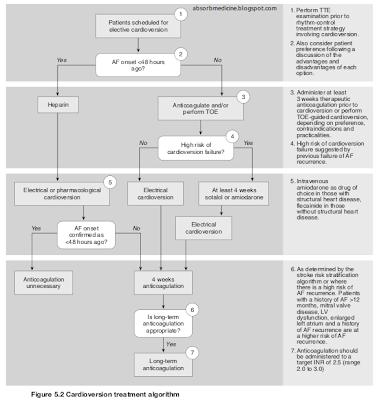 Cardizem Dose Atrial Fibrillation
