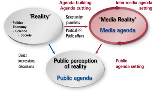poll results and the agenda setting by the media