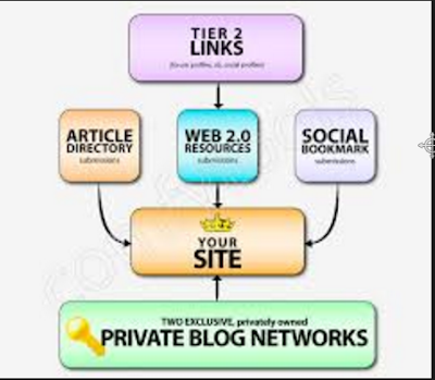Manfaat kegunaan dari PBN (Private Blog Network) | Super Power SEO Backlink