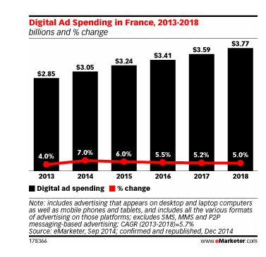 Digital advertising vs Mobile advertising in France