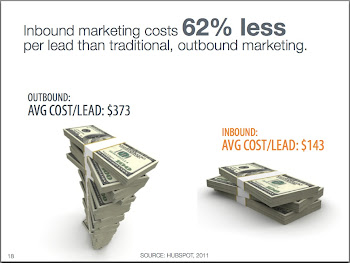 Inbound marketing costs less