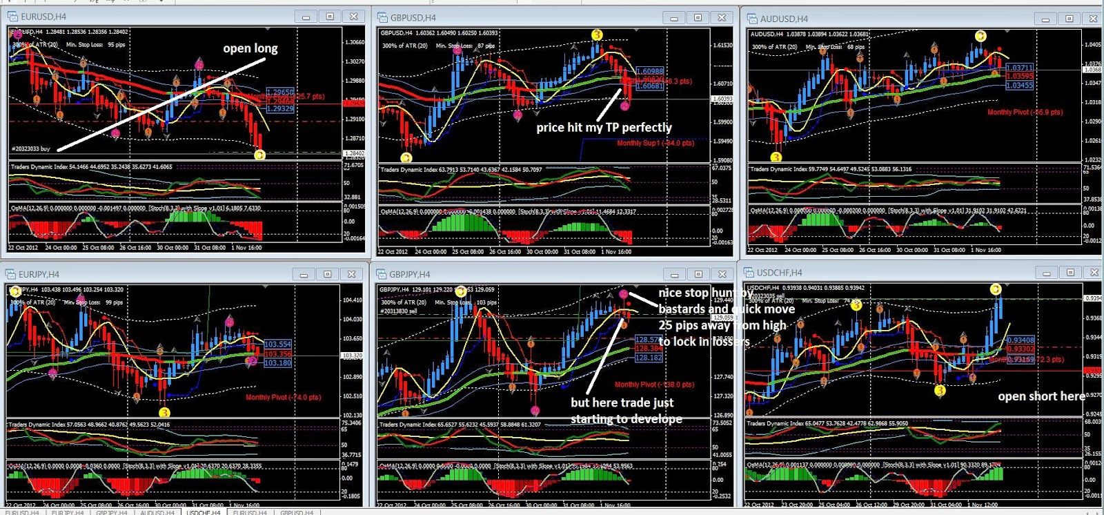 Market profile trading signals