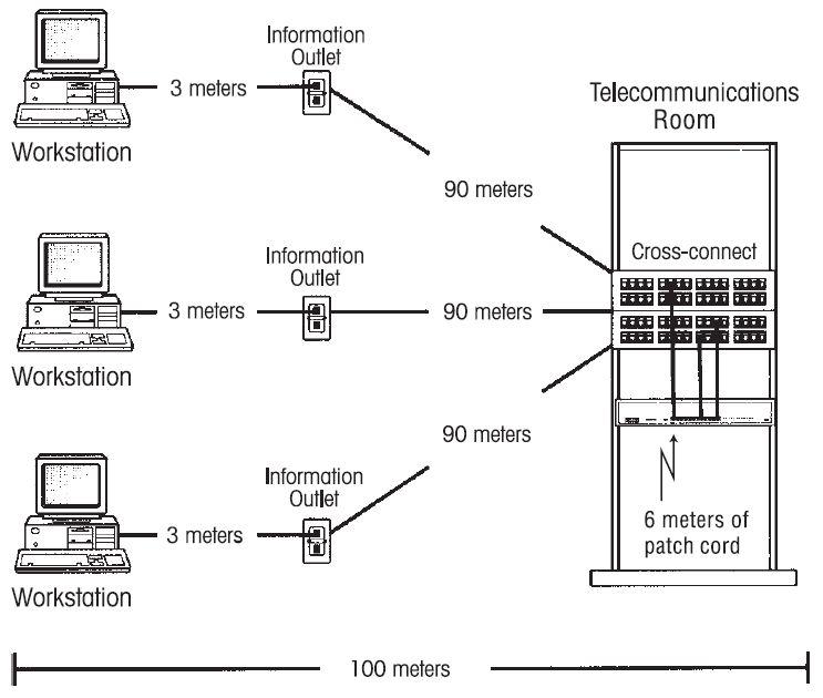 mod  en informatica  10  u00bfcu u00e1les son las distancias m u00e1ximas en cableado horizontal