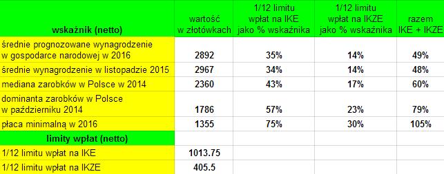 IKE i IKZE - ile można oszczędzić z polskich zarobków