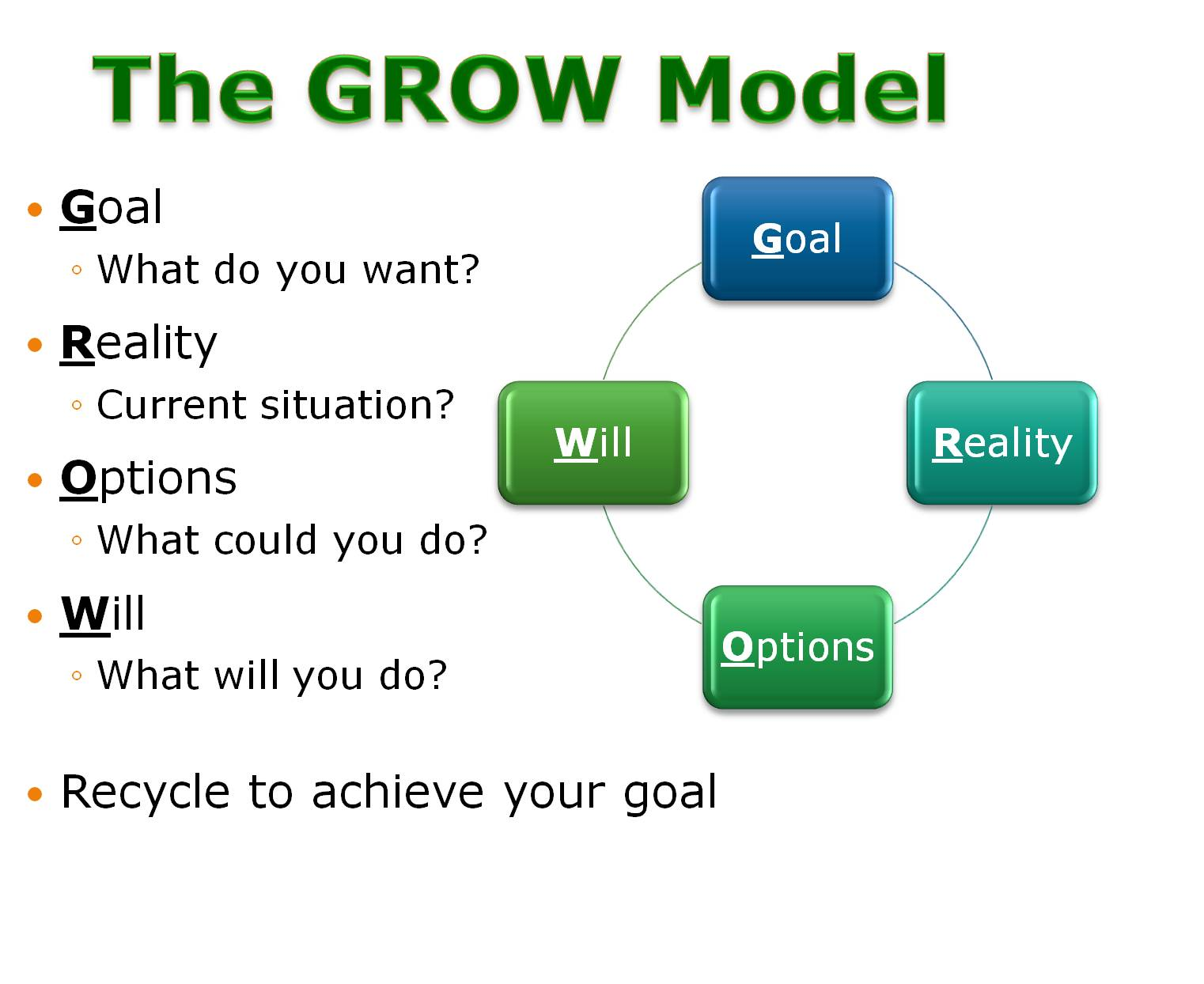 grow model In what is to follow, we will show you how to use the grow model in your presentations to make your task even more easy, we will also provide you with an overview of the grow model template for powerpoint that you can use for making grow model presentations.