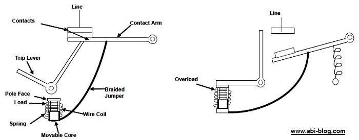 Mengenal bagian dan fungsi Sirkuit Breaker / Sirkuit Pemutus (Circuits Breaker)