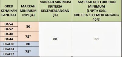 Kriteria kecemerlangan TBBK
