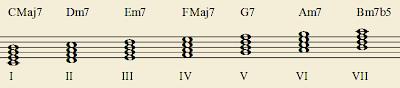 Les accords à quatre notes construits sur chaque degré de la gamme majeure de Do