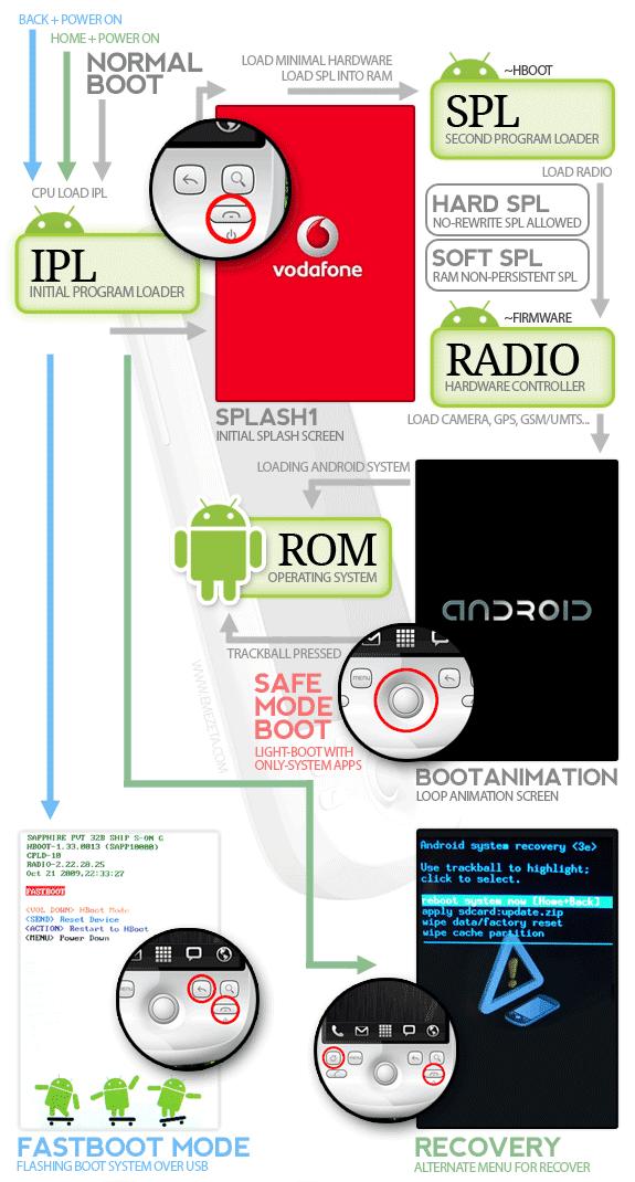 infografía android información respuestas