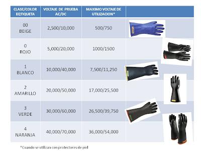 clasificación guantes dielectricos