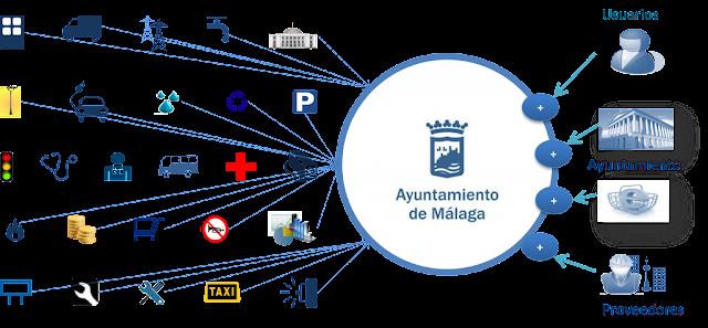 Cuadro de estructura de Málaga como smart city