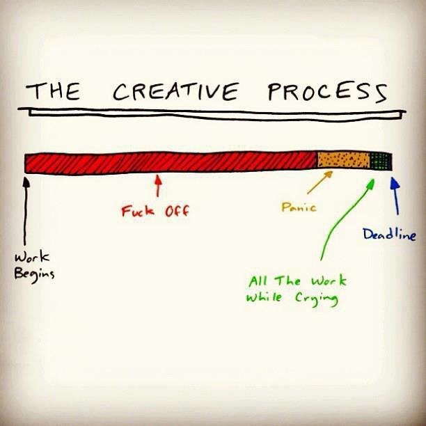 Timeline typical creative process jjbjorkman.blogspot.com