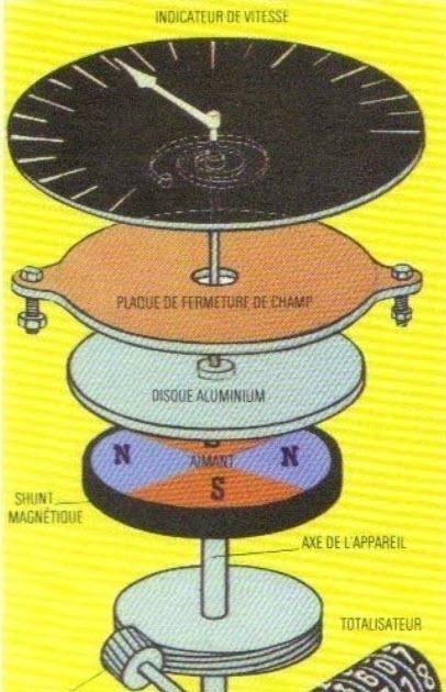 Comment a marche compteur de vitesse comment a marche - Compteur electrique comment ca marche ...