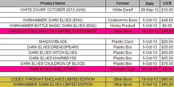 Generalni WHFB Thread - Page 2 Dark-elves-prices