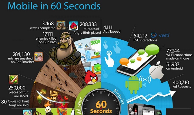 Image: The Feature of Mobile Games #infographic