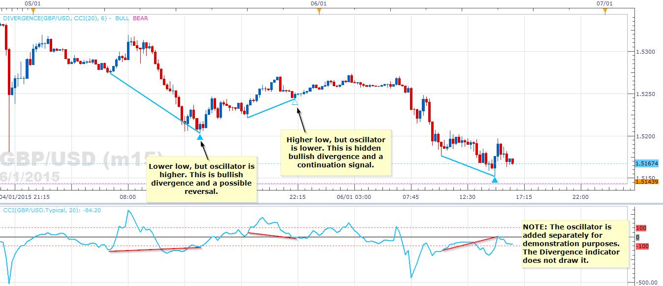 Rlw indicator forex