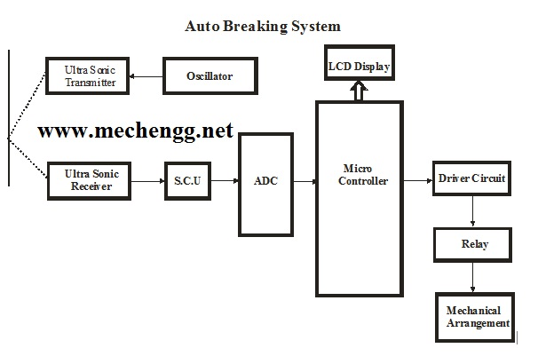 Block Diagram Of Auto Braking System For Automobile