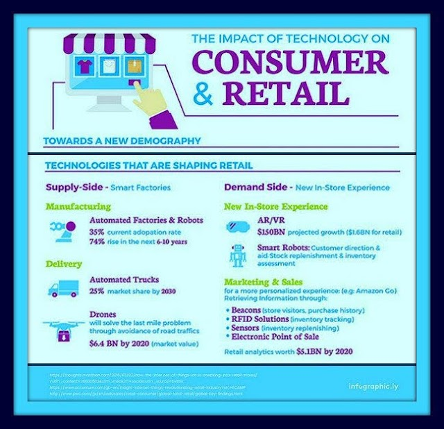 Impact of technology on #consumer and #retail