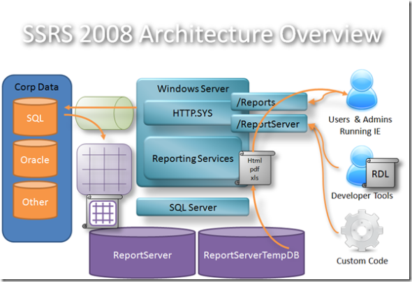 microsoft bi coach msbi architectural overview of ssis ssrs and ssas rh microsoftbicoach blogspot com Data Architecture ssis architecture diagram