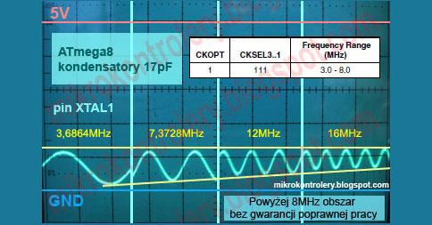 AVR: Oscylatory kwarcowe i ceramiczne na przykładzie ATmega8 - część II