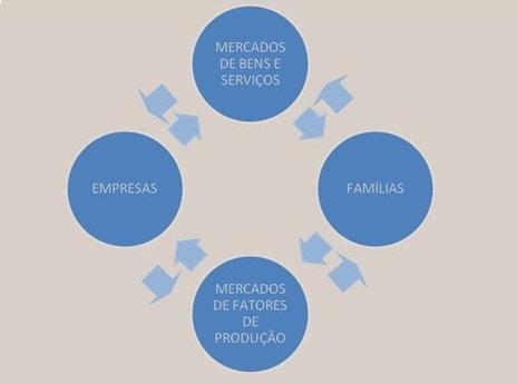 Direito de boteco fluxo circular da economia o chamado fluxo circular o esquema grfico que representa a organizao da economia em sua estrutura bsica so representadas as famlias as empresas e ccuart Image collections