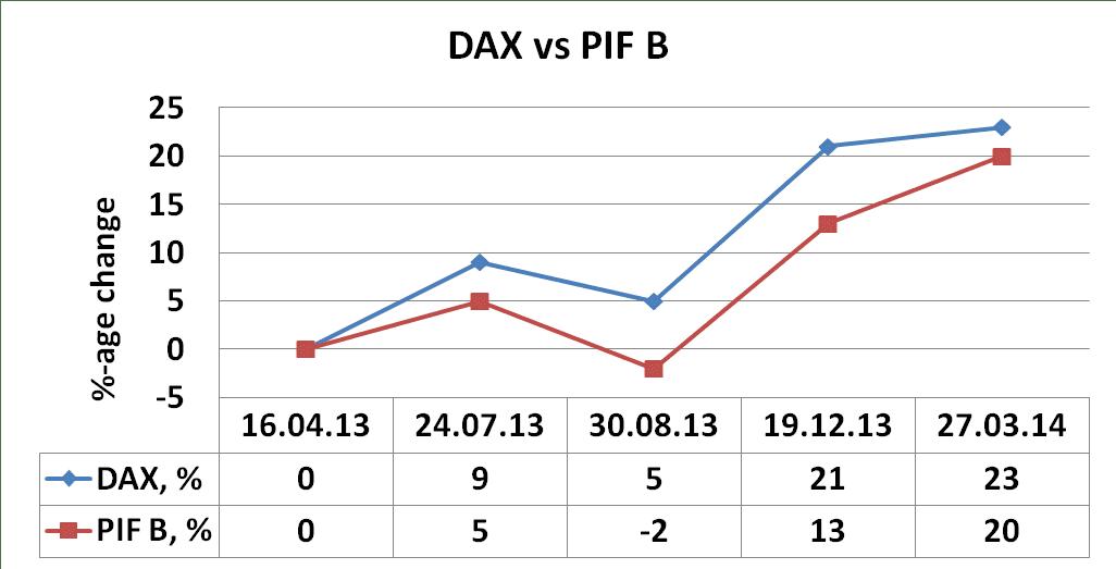 PIF B, March, 2014, versus, DAX
