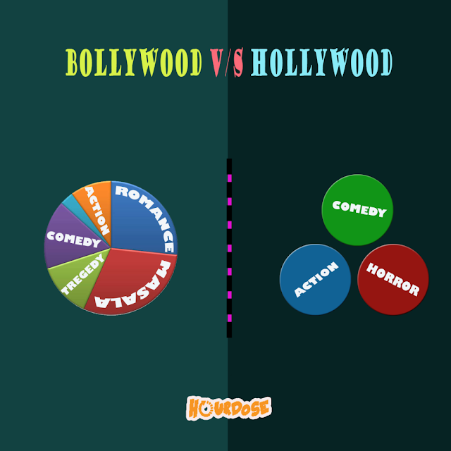 movie contents (like action, comedy, horror, romance, tragedy, masala etc. )