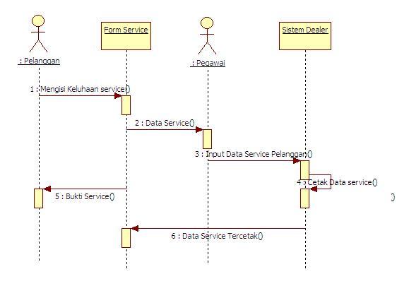 Rizone blogs tugas kuliah ini adalah sequence diagram service dimana pelanggan akan mengisi form service yang tentunya mengisi keluahan atas motornya yang akan diservice ccuart Images