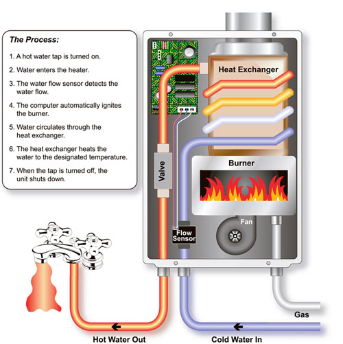Wall Heater Gas