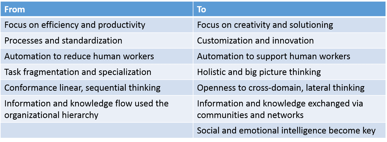 id and other reflections workplace learning in a world beyond i have been writing about social and collaborative learning the importance of communities of practices and networked learning skills like building one s