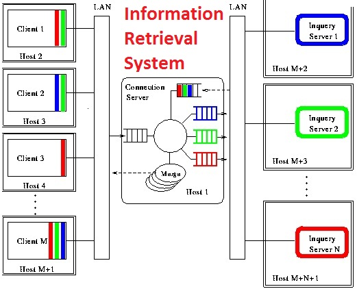 information retrieval systems This paper describes a brief history of the research and development of information retrieval systems  information retrieval information retrieval information.