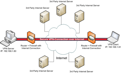 Vpn virtual private network extends a private network across a
