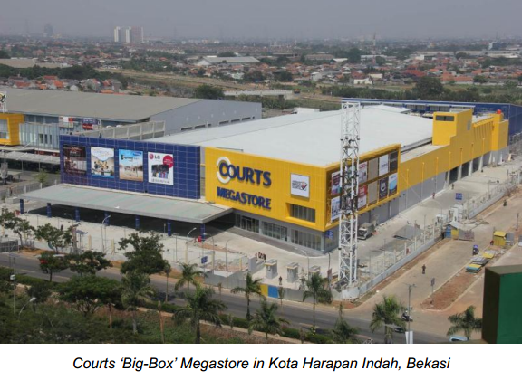 Big-Box Megastore Sinar Mas Land