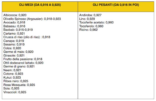 Tabella densità degli oli, lezioni di spignatto, come formulare una crema