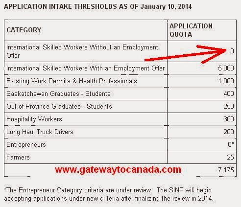 Canadian immigration consultancy january 2014 gateway to canada sinp international skilled worker cap reached spiritdancerdesigns