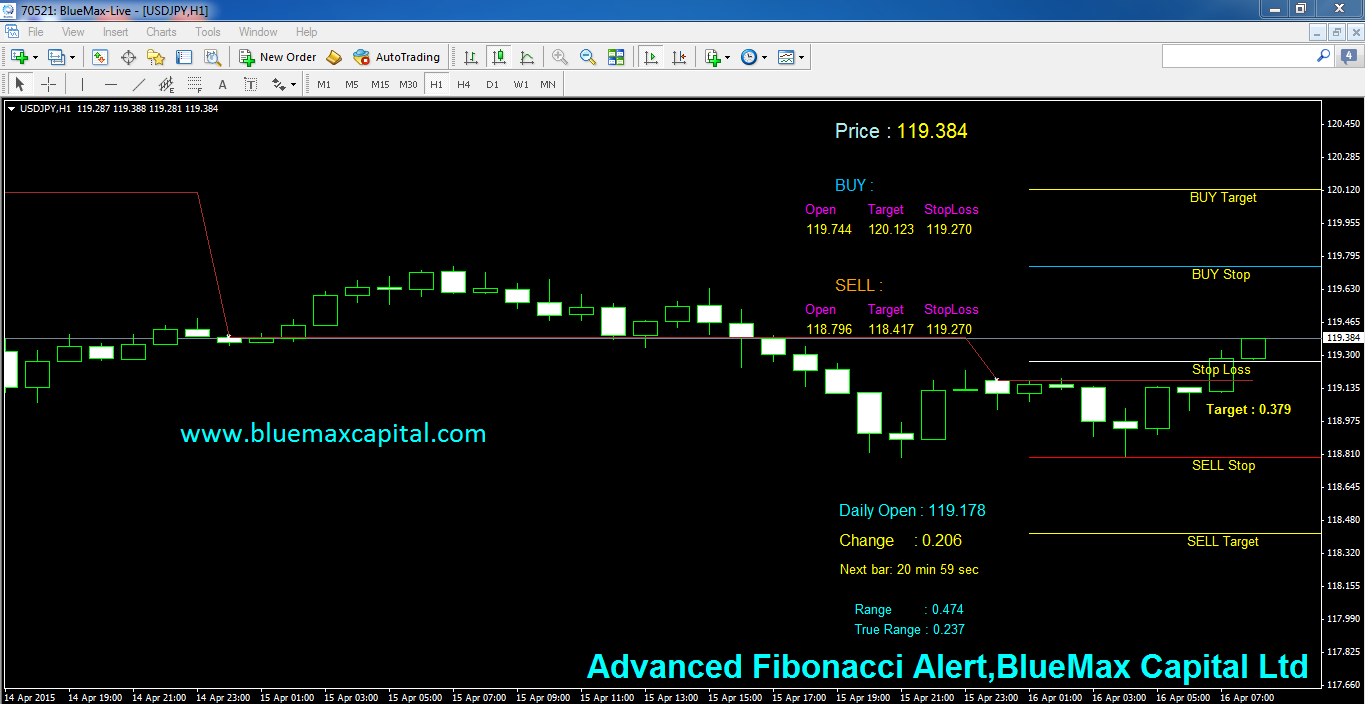 USDJPY Daily articles with advanced Fibonacci alert-source from BlueMax Capital 16/04/2015