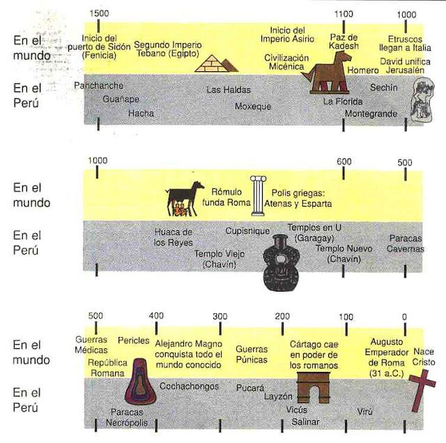 Línea de tiempo del periodo formativo u horizonte temprano