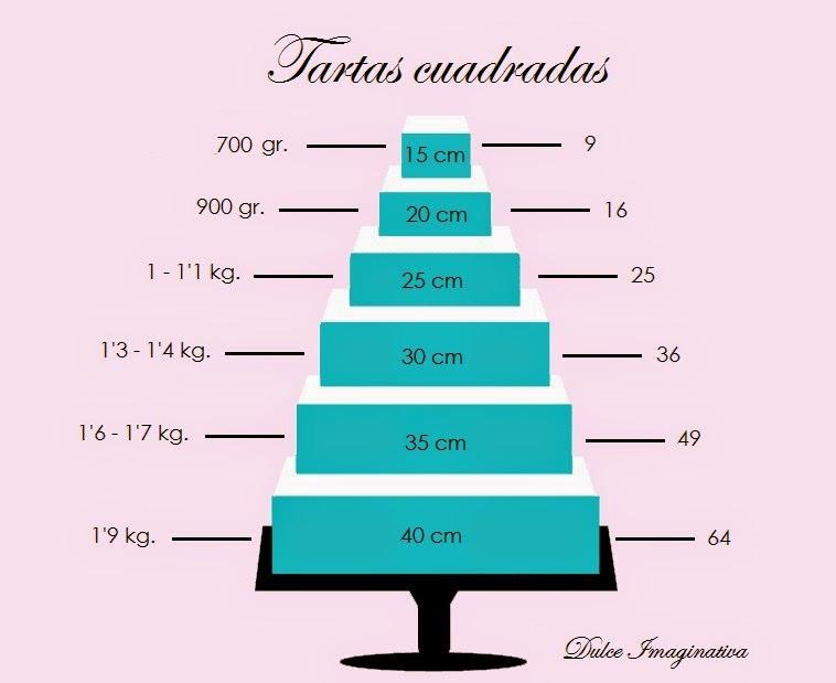 ¿Cuánto fondant necesito para cubrir tartas cuadradas?