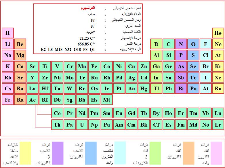 Physique tlemcen for W tableau periodique
