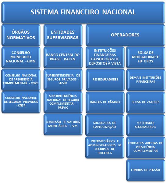 Organização do SFN
