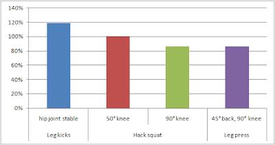 Mesures de l'activité EMG pour la partie interne des quadriceps