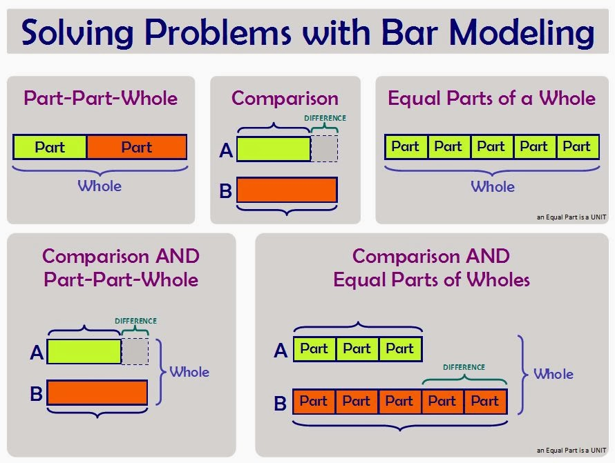 Bar Model of the Week: Bar Model Basics