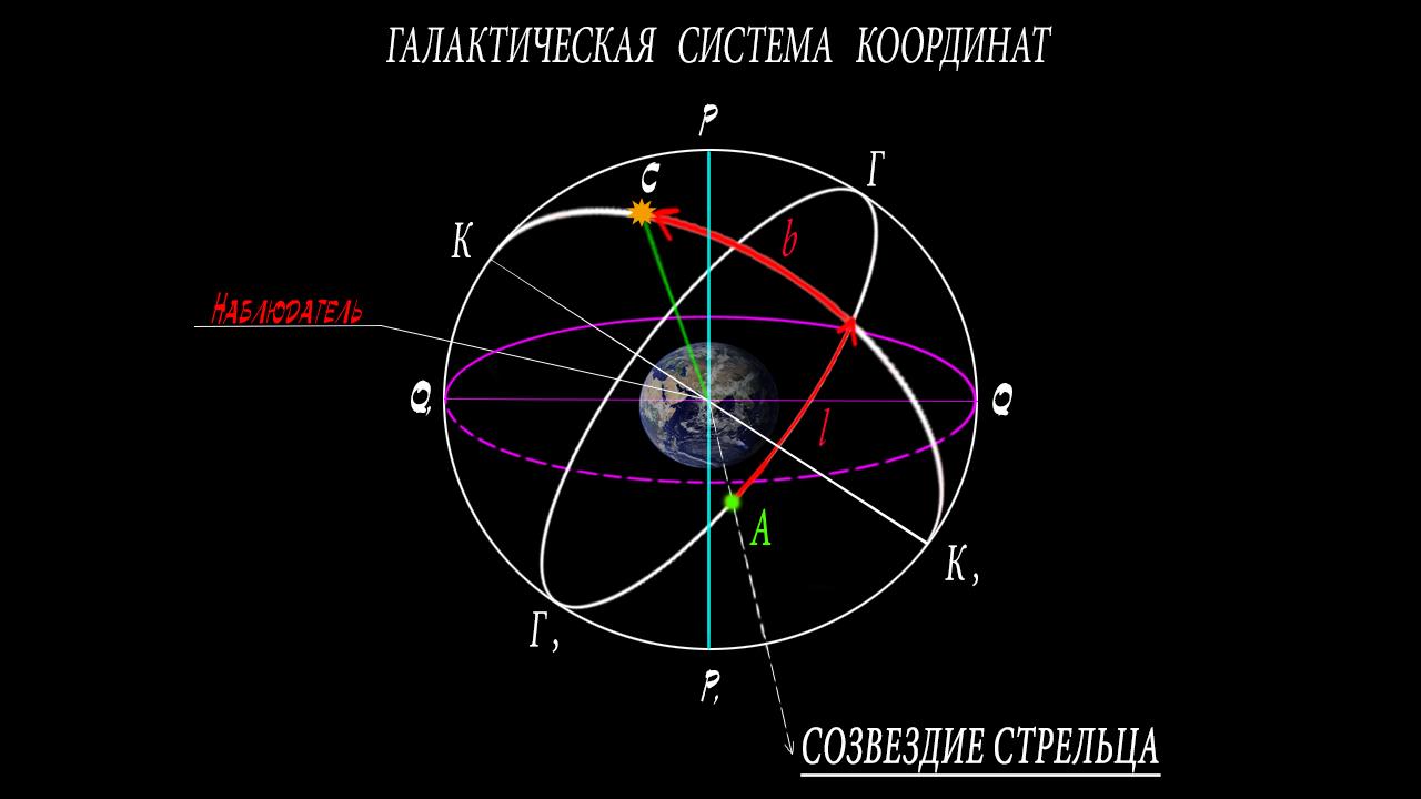 какая система координат является секретная