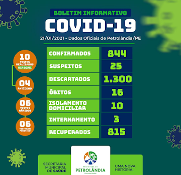 NÚMEROS DO COVID-19 EM PETROLÂNDIA - PE
