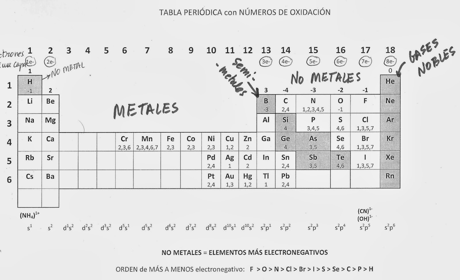 Fisica y quimica ies miguel catalan de coslada urtaz Image collections