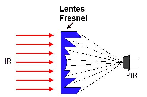 Lente fresnel e sensor PIR