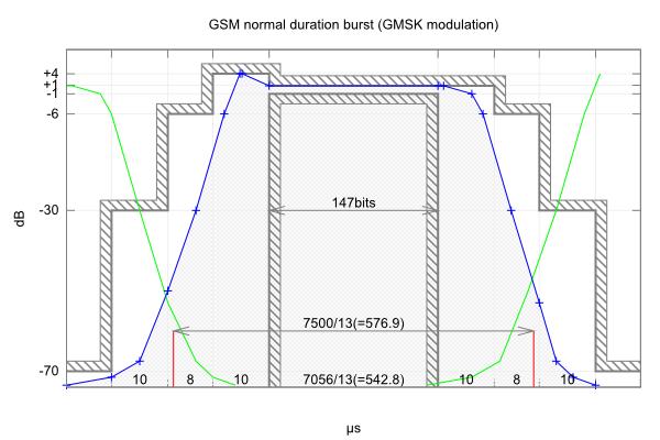 gsm-normal-duration-burst.png