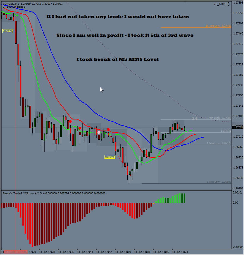 One percent daily forex