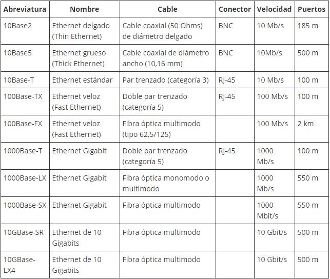 INFORME:Ethernet | Mecatronica