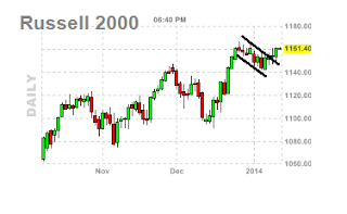 russell chart udate
